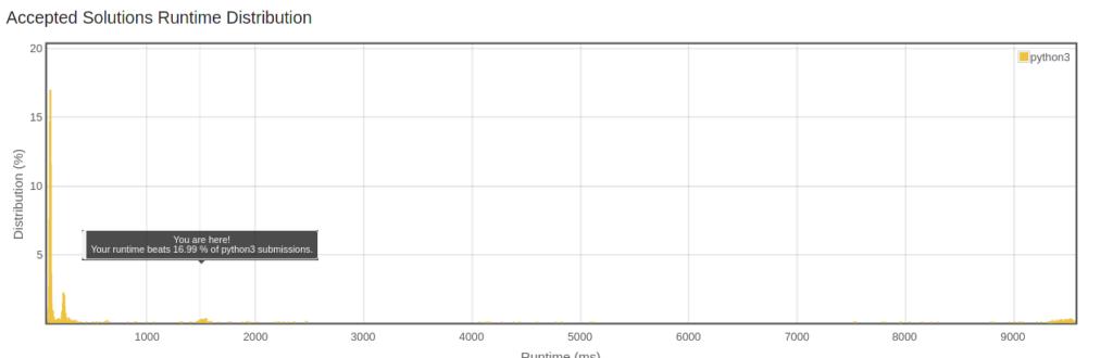 LeetCode 测试结果